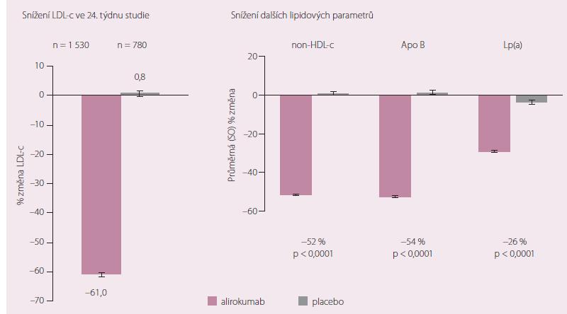 Změna hladin aterogenních lipidů ve srovnání se vstupními koncentracemi při podávání alirokumabu ve studii ODDYSSEY long term.
