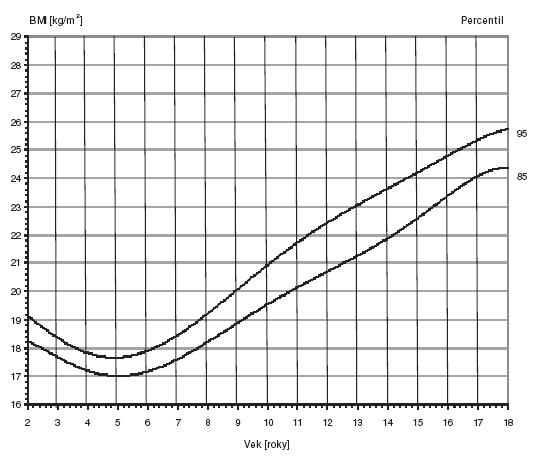 Graf 2a. Index telesnej hmotnosti. Chlapci 2–18 rokov.