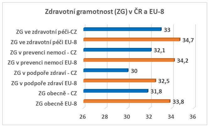 Srovnání celkové zdravotní gramotnosti a jejích jednotlivých složek v 8 zemích EU a v ČR