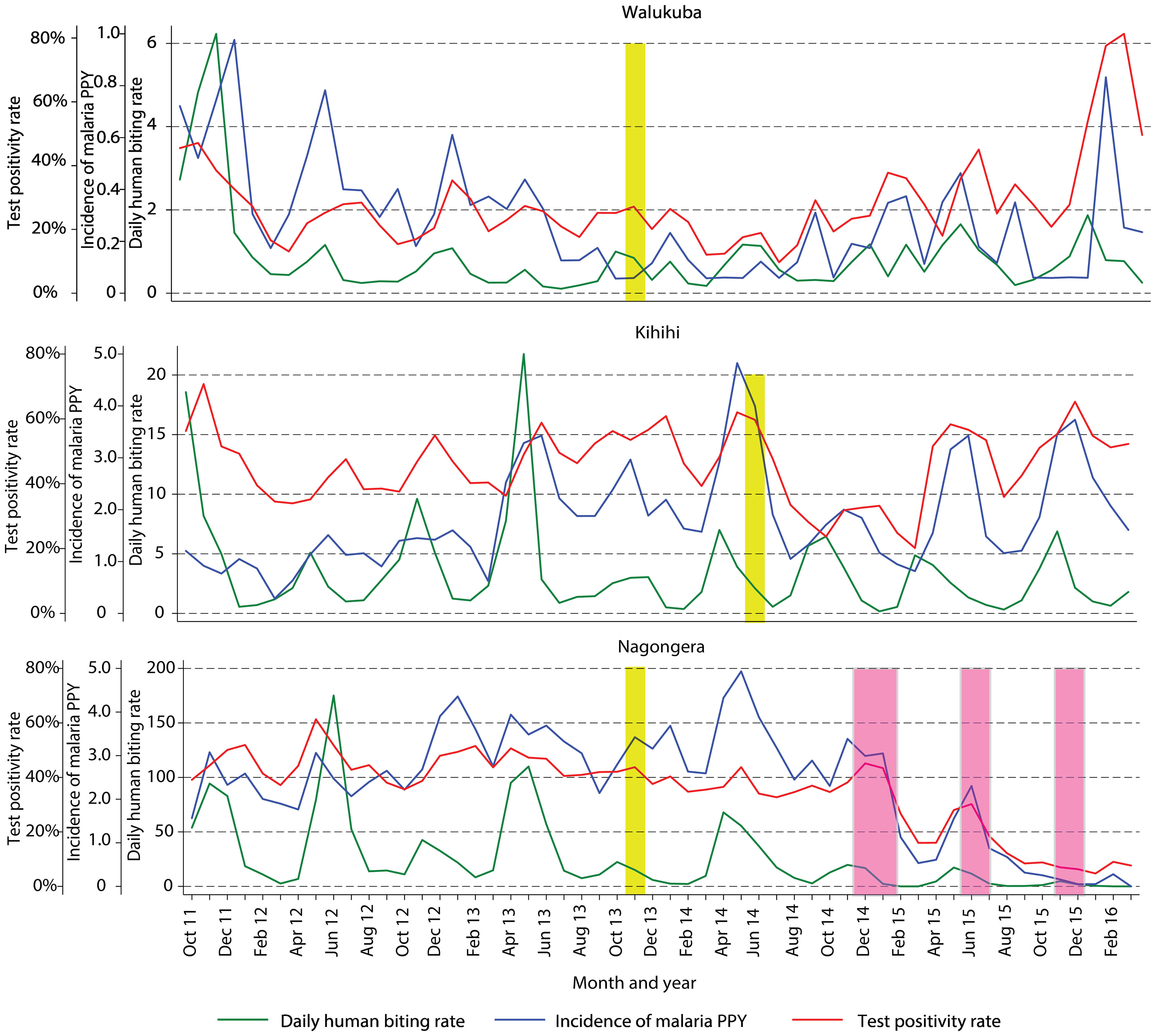 Temporal trends in monthly estimates of malaria test positivity rate from health-facility-based surveillance, incidence of malaria from cohort studies, and daily human biting rate from entomology surveys.