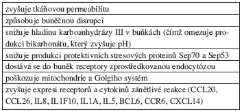 Negativní působení pepsinu na buňky.