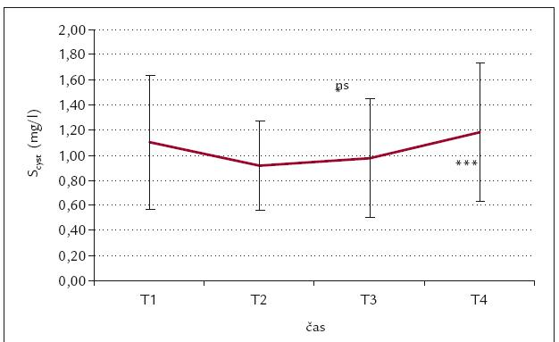Časový průběh S<sub>cyst</sub> C (mg/l).