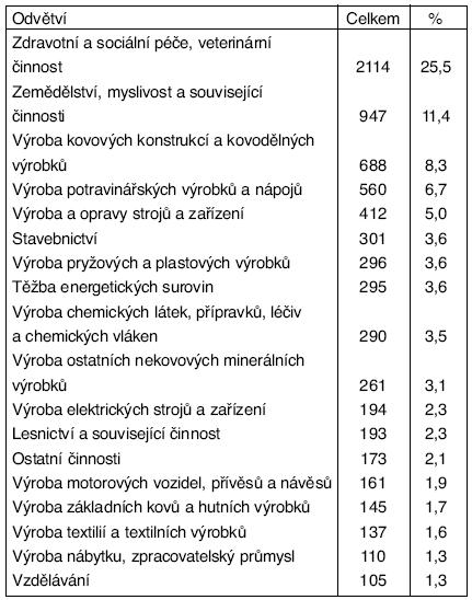 Profesionální dermatózy v ČR v období 1992–2004  – podle odvětví činnosti