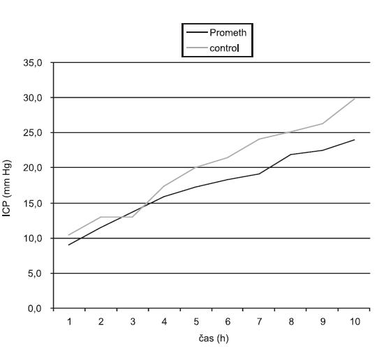 Křivky ICP u laboratorního zvířete s ASJ léčených FPSA a u kontrolní skupiny bez léčby (hodina 1 je 1 hod. po operačním výkonu, nikoliv po nástupu ASJ)