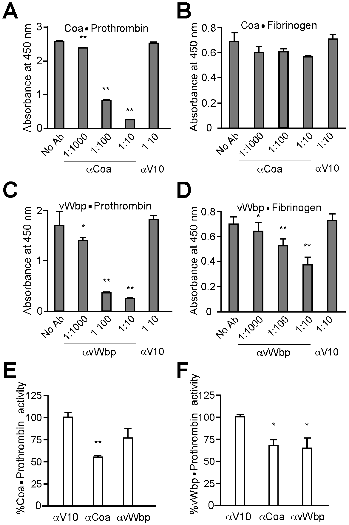 Biological effects of antibodies directed against staphylococcal coagulases.