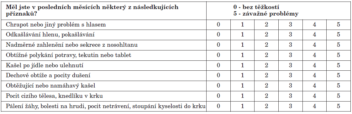 Index symptomů refluxu (Reflux symptoms index) podle Belafského (4, 5).