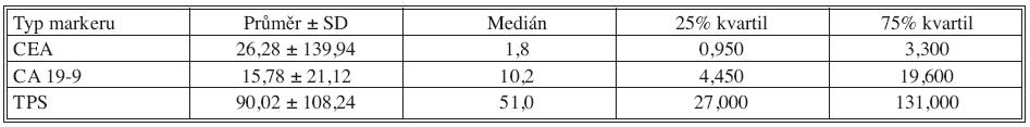 Základní deskriptivní statistika předoperačních hodnot nádorových markerů Tab. 1. Basic descriptive statistics of preoperative tumor markers values
