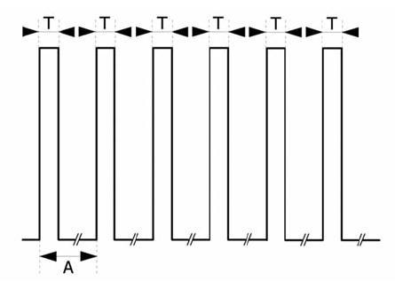 Tetanická stimulace (T = 0,2 ms, A = 20 ms)