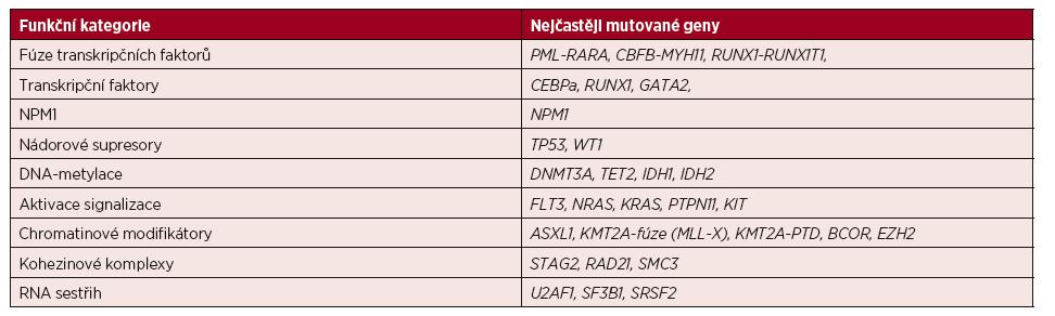 Přehled funkčních kategorií nejčastěji mutovaných genů u AML [3]
