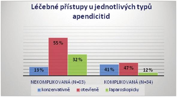 Graf 2: Léčebné přístupy u jednotlivých typů apendicitid Graph 2: Therapeutical approaches according to the type of appendicitis
