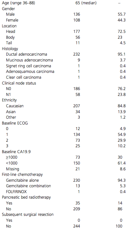 Baseline and treatment characteristics of 244 LAPC patients.