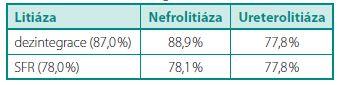 Výsledky dezintegrace a SFR Table 1. Results of disintegration and SFR