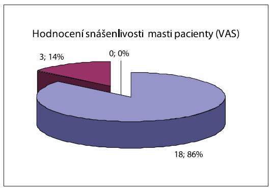 Hodnocení snášenlivosti pacienty pomocí VAS.