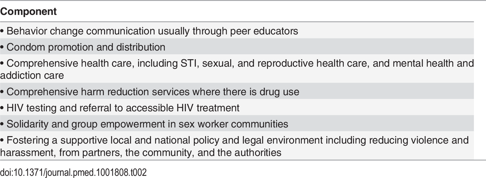 Components of a comprehensive sex worker HIV prevention program.