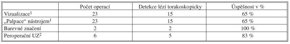 Torakoskopické operace pro plicní tumory (benigní, maligní primární a metastatické) v roce 2006–2009 Tab. 1. Thoracoscopic procedures for lung tumors (benign, malignant primary and metastatic) during 2006–2009