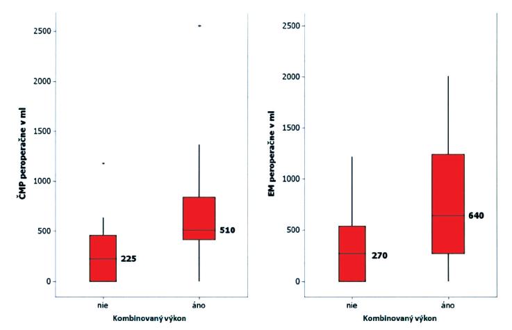 Medián spotreby čerstvej mrazenej plazmy (ČMP) a erytrocytárnej masy (EM) u celej skupiny pacientov a skupiny pacientov s kombinovaným výkonom. Spotreba ČMPA EM sú štatisticky nezávislé prediktory prežívania (p < 0,05) Graph 1. Median of the fresh frozen plasma – FFP (ČMP) and the erythrocyte mass (EM) requirements in the whole subject group and in the group of patients with combined procedures. The FFP and EM requirement values are statistically independent survival predictors (p < 0.05)