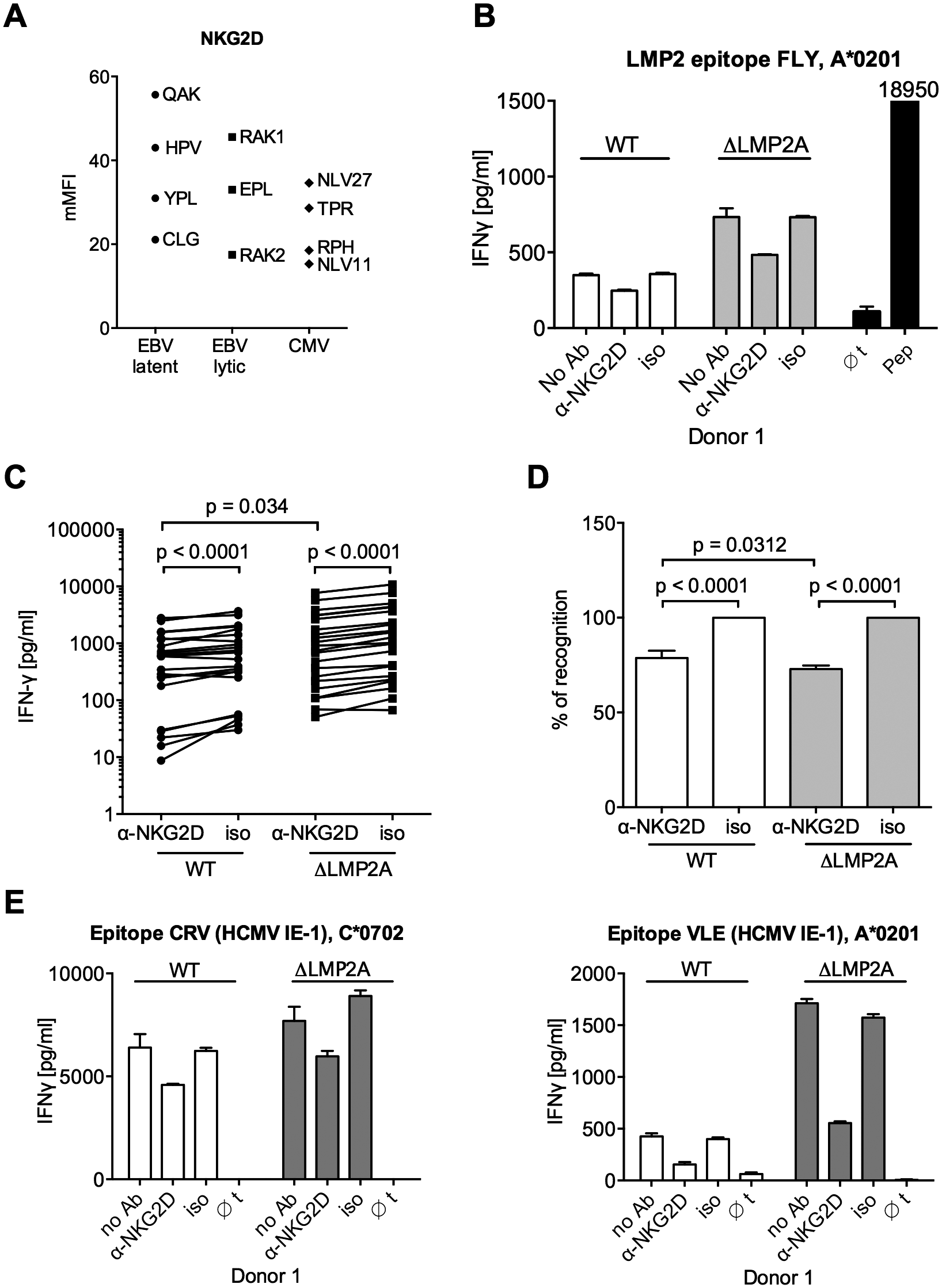 Effect of NKG2D blocking on CD8+ T cell recognition of LCLs with or without LMP2A.