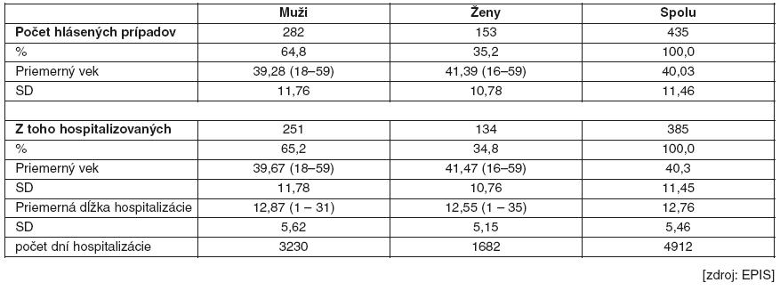 Ekonomicky aktívni pacienti s hlásenou diagnózou kliešťová encefalitída, rok 2001–2010