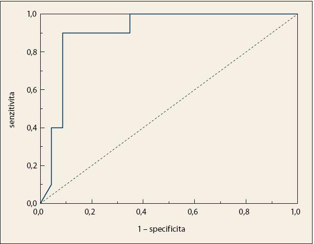 Křivka ROC po křížové validaci LDA modelu pro diskriminaci vzorků krevní plazmy pacientů s KP a kontrolních jedinců; AUC = 0,907. Fig. 5. ROC curve after cross-validation of the LDA model for the discrimination of blood plasma samples in patients with pancreatic cancer and control subjects; AUC = 0.907.