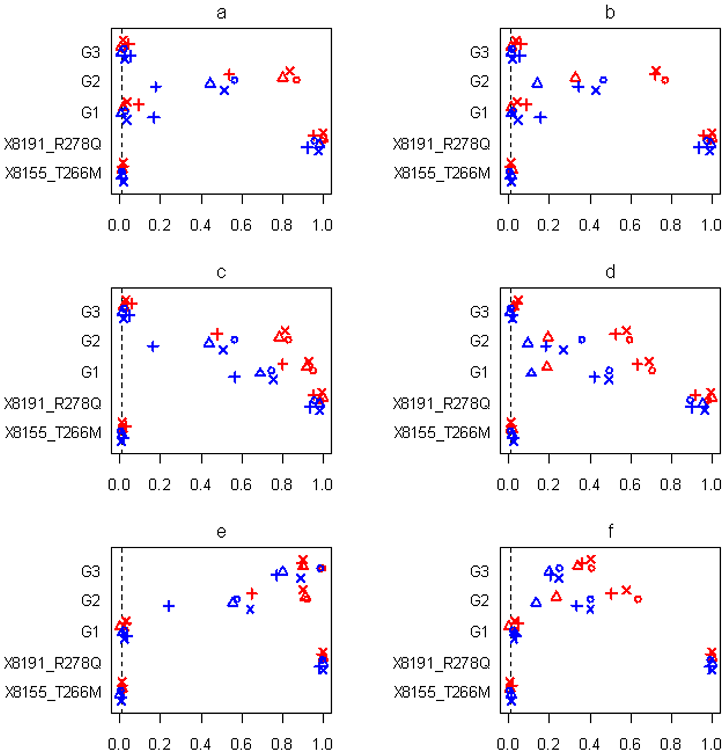 Simulations with sample size n=3,008 and three groups for the six scenarios (see <em class=&quot;ref&quot;><b>Table 1</b></em>).