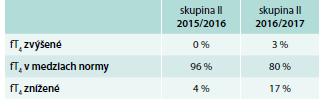 Počet pacientok (%) – hodnoty fT<sub>4</sub> v skupine II