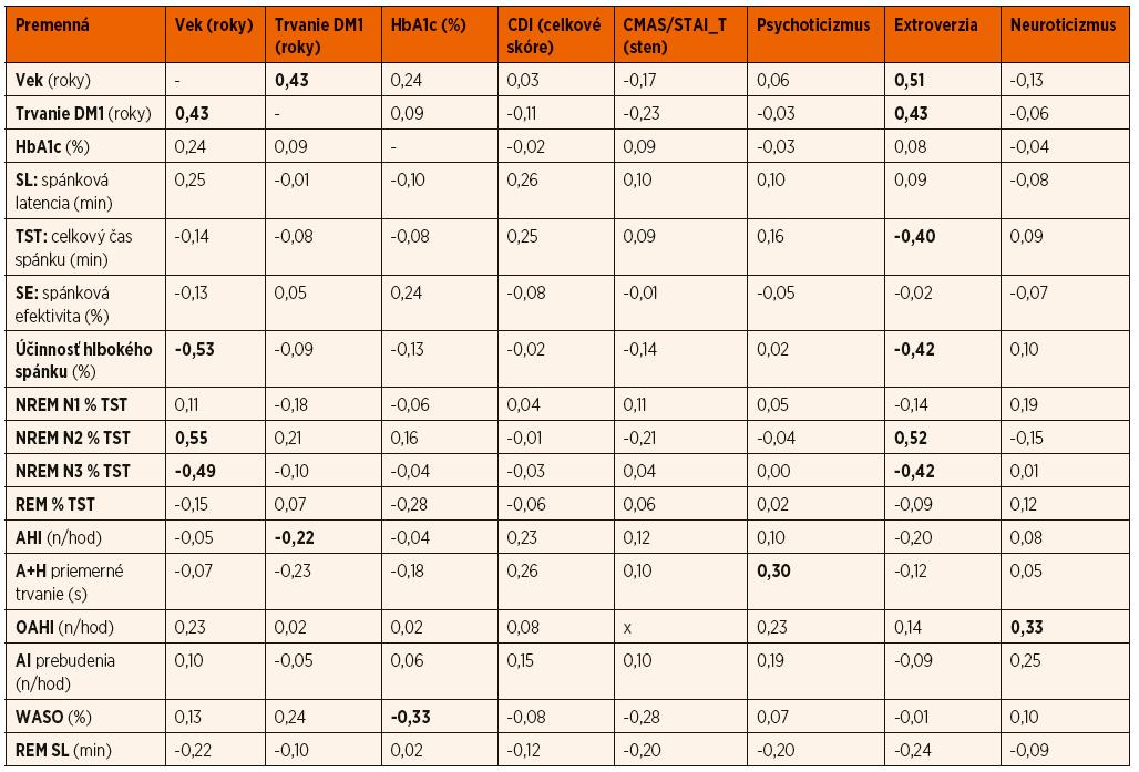 Spearmanove korelácie vybraných klinických, psychologických a spánkových parametrov; p <0,05.