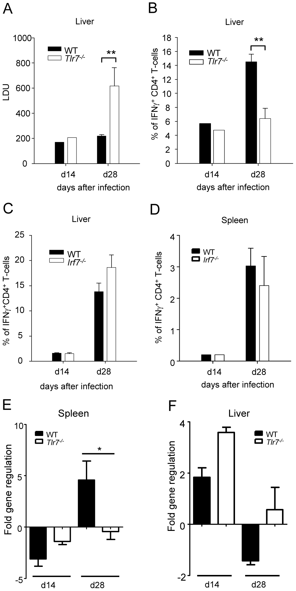 TLR7 activation is essential for the development of Th1 responses following <i>L. donovani</i> infection.