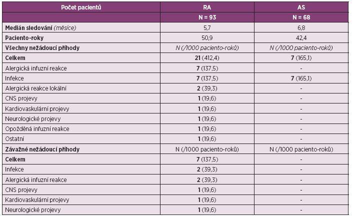 Bezpečnost léčby a výskyt nežádoucích příhod během léčby CT-P13.