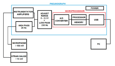 Fig. 1: The block diagram of the hardware solution.