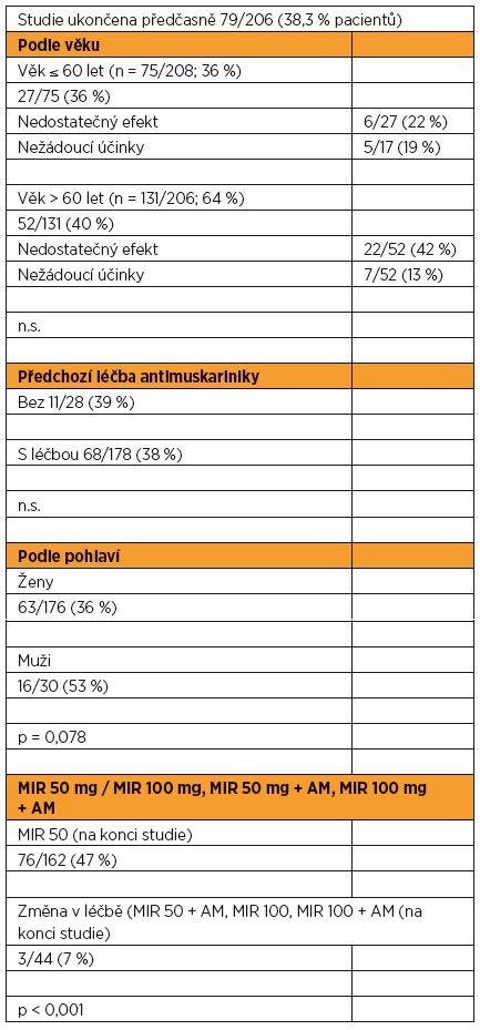 Ukončení studie v jednotlivých skupinách pacientů