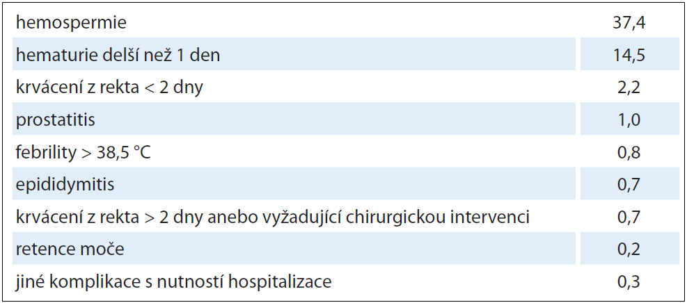 Komplikace biopsií bez ohledu na počet odebraných vzorků podle GDL EAU [29].