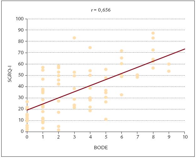Vztah mezi důsledkovou doménou kvality života dle SGRQ a BODE indexem.