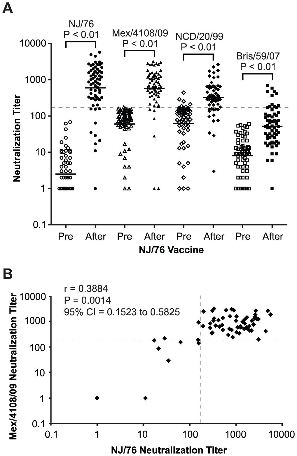 NJ/76 (swine flu) vaccination generates cross-neutralizing antibodies to 2009 H1N1 and seasonal influenza NCD/20/99.