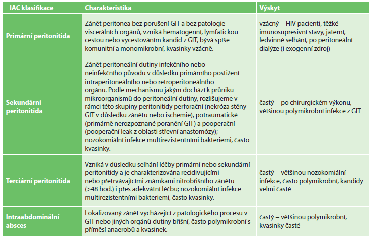 Intraabdominální kandidóza − klinické dělení