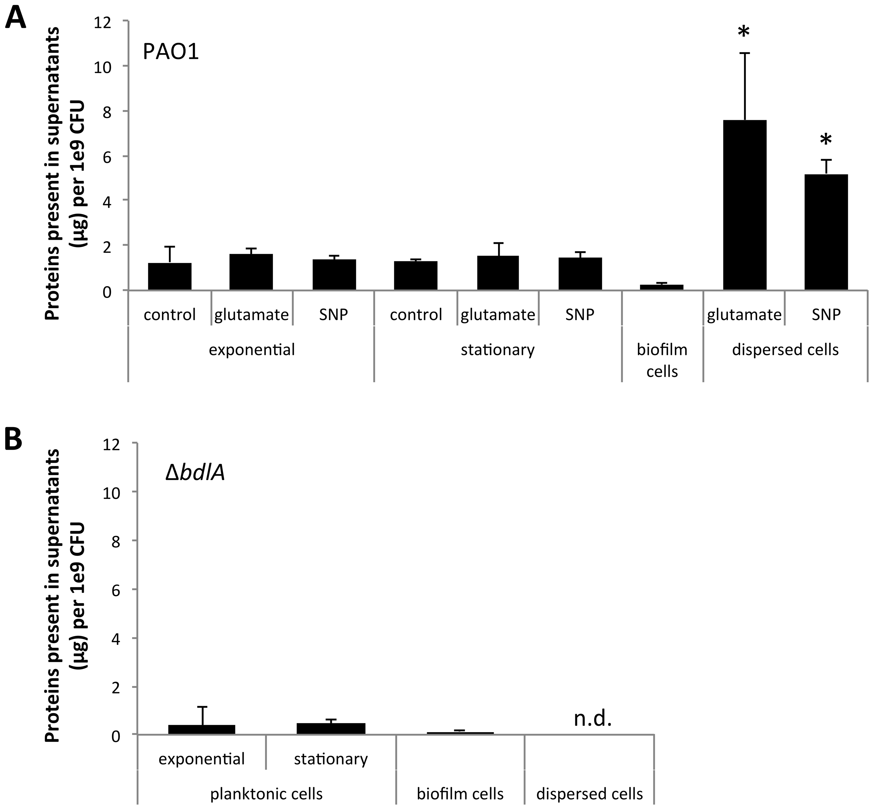 Dispersion of <i>P. aeruginosa</i> PAO1 biofilms correlates with increased release of proteins into the supernatant.