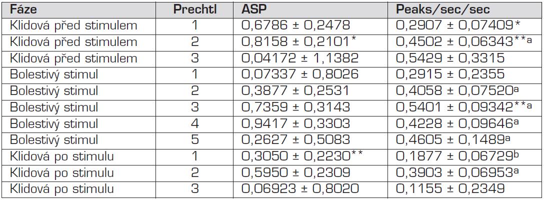 LSM ± SD parametrů ASP a Peaks/sec/sec podle fáze a stupně podle Prechtla.