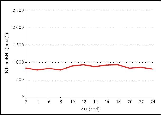 Průměr všech hodnot, který je více než dvojnásobkem normy. Je zde patrné, že neexistuje diurnální variabilita NT-proBNP.