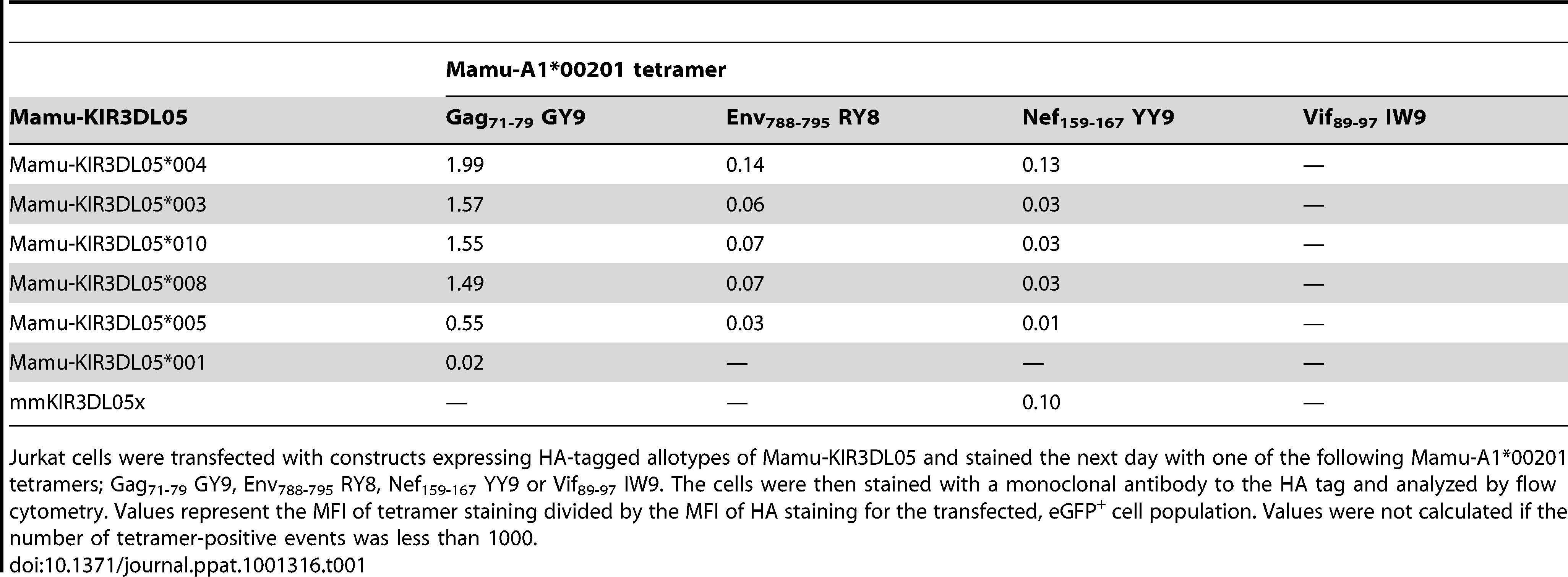 Relative binding of Mamu-A1*00201 tetramers folded with four different SIV peptides to seven allotypes of Mamu-KIR3DL05.