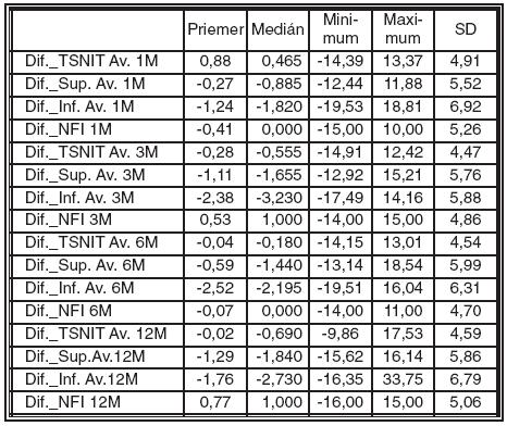 Štatistické spracovanie rozdielov v RNFL pred a 1, 3, 6 a 12 mesiacov po LASIK