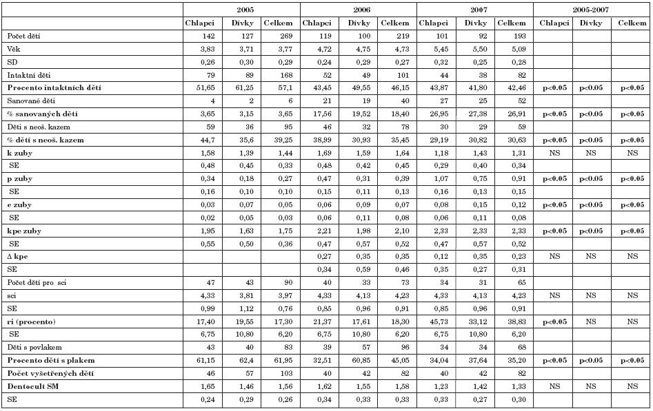 Soubor hodnot základních ukazatelů kazivost, stavu chrupu, přítomnosti plaku a S. mutans v průběhu studie.