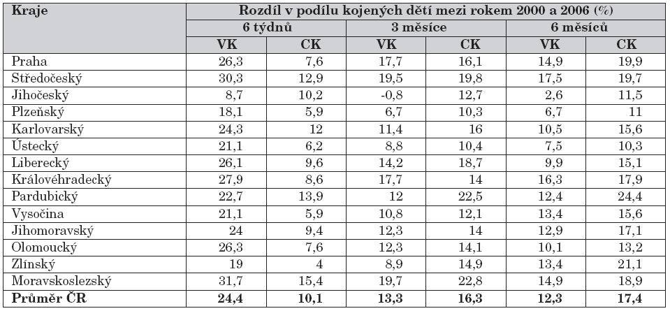 Rozdíl mezi podílem kojených dětí mezi rokem 2000 a 2006 (%) mezi jednotlivými regiony ČR. VK – výlučné kojení. CK – celkové kojení.