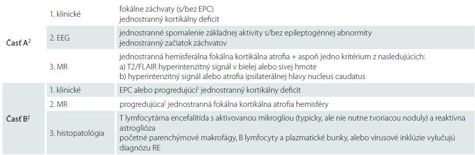 Diagnostické kritériá RE – konsenzus európskych odborníkov, autori Bien et al [17].