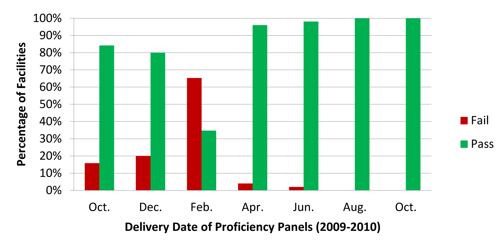 Percentage of facilities receiving a passing* or failing score on each of the seven proficiency panels.