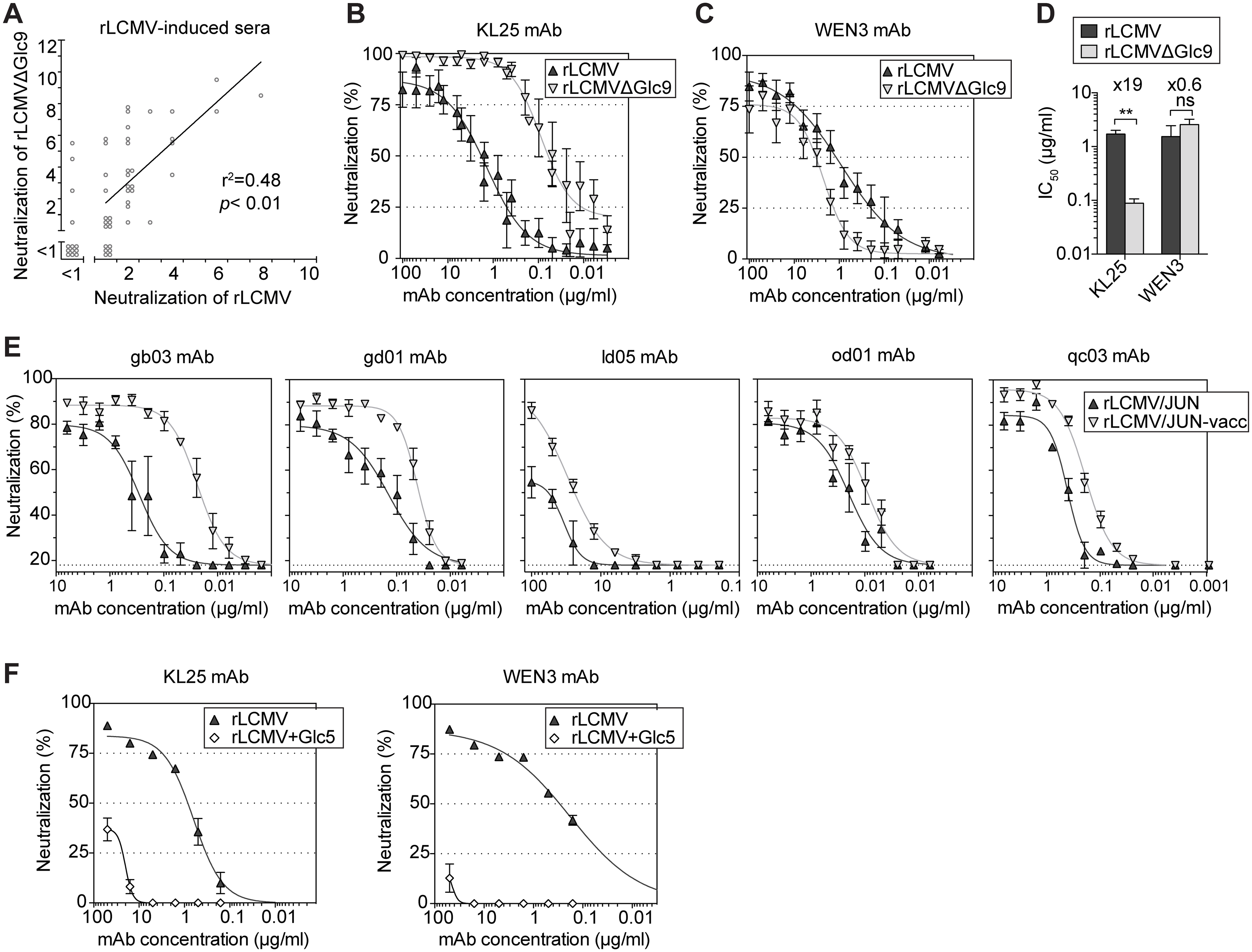 Monoclonal Abs neutralize preferentially GP-1 variants that lack specific glycans.