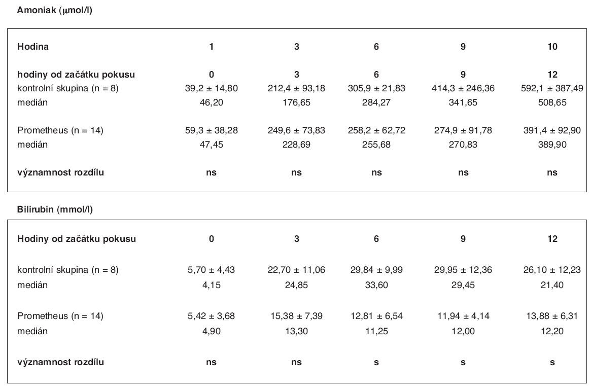Srovnání hodnot hladin amoniaku a bilirubinu ve skupině zvířat s ASJ léčeným FPSA a v kontrolní skupině (3) – průměr se směrodatnou odchylkou, hodnota mediánu a významnost rozdílu