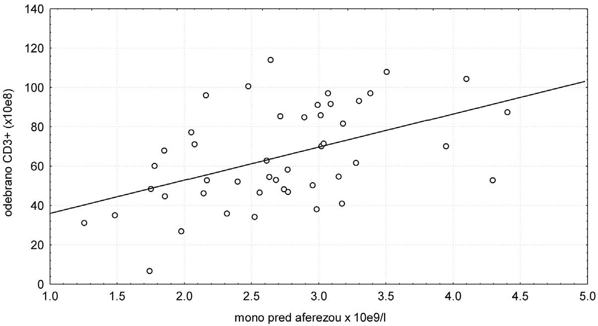 Závislost množství odebraných CD3+ lymfocytů na hladině mononukleárních buněk před aferézou.