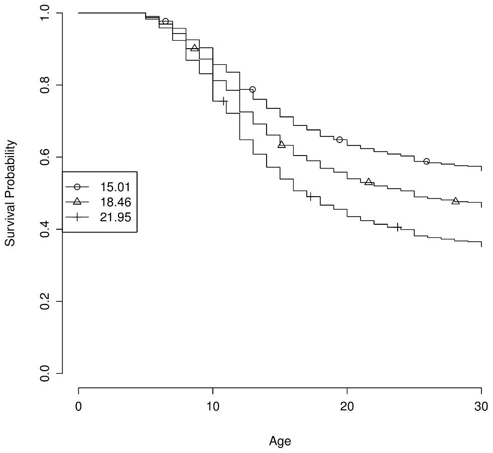 Estimated survival curves by genetic propensity score.