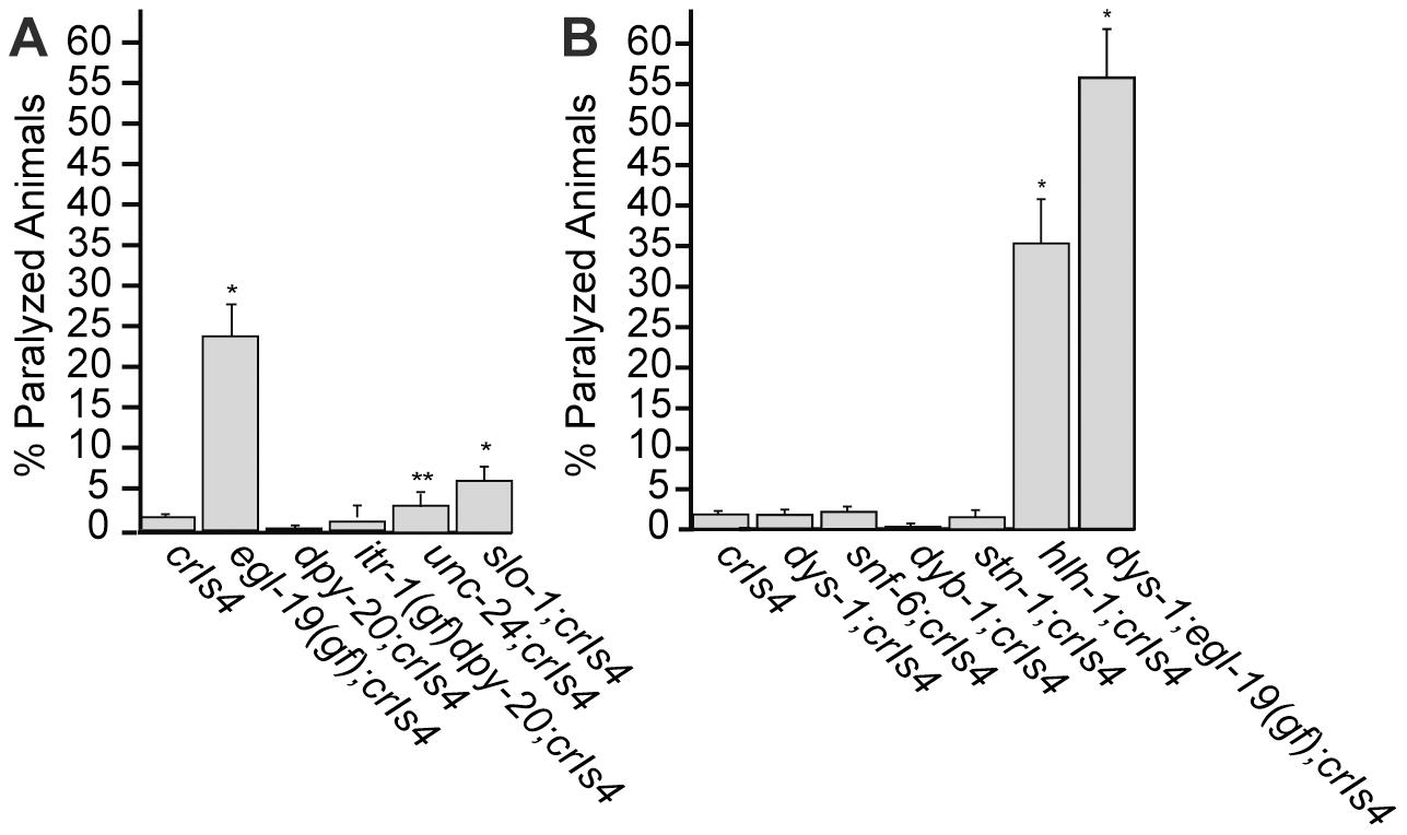 Genetic enhancers of <i>crIs4</i> [<i>unc-54p::clp-1</i>] induced paralysis.
