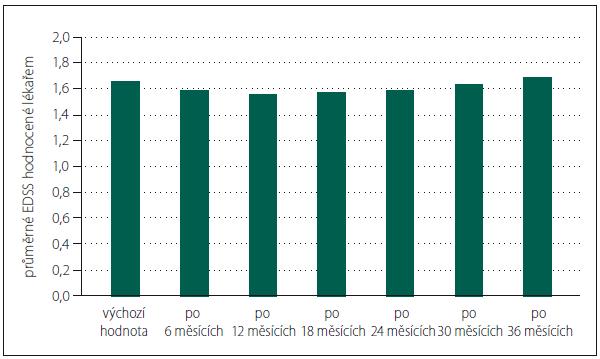 Průměrné hodnoty skóre EDSS v průběhu studie AMETYST u pacientů s dokončenou účastí  (n = 250).