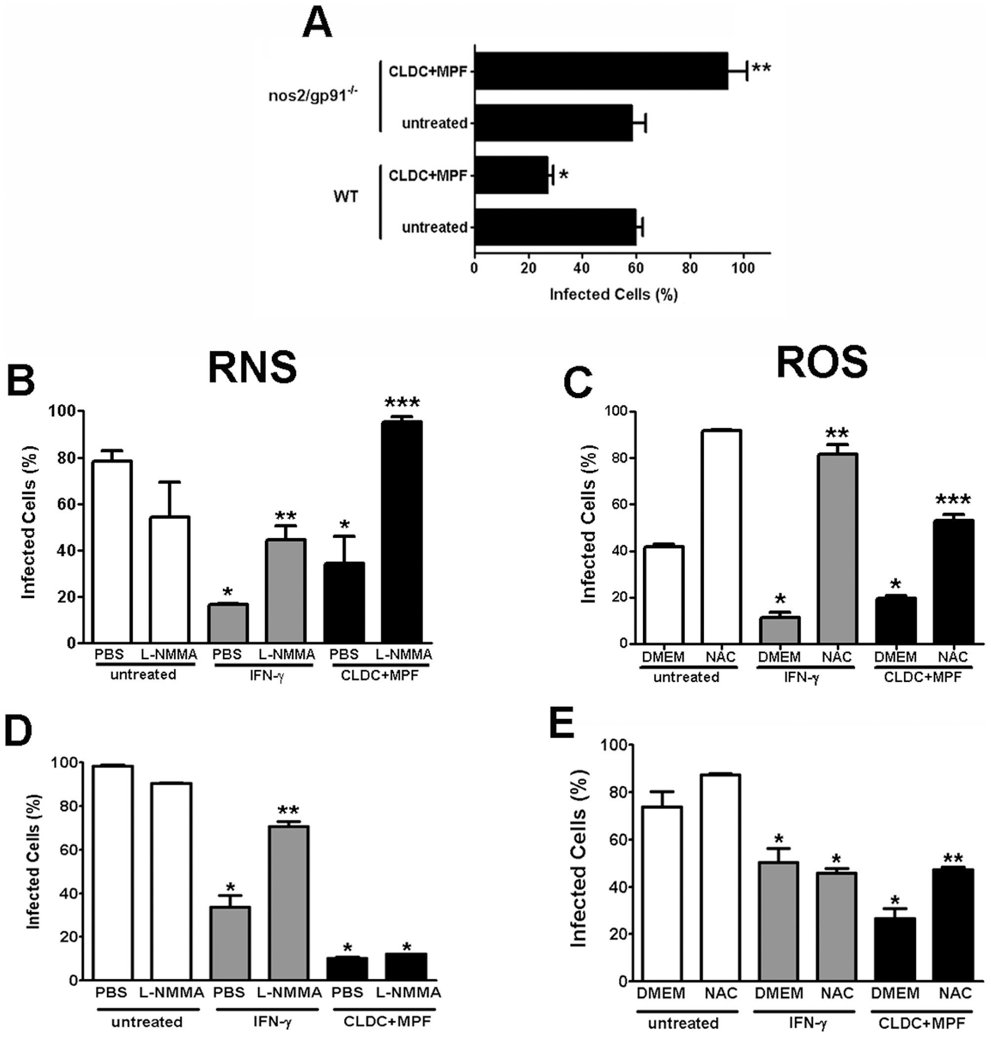 CLDC+MPF control of <i>F. tularensis</i> is dependent on RNS and ROS.